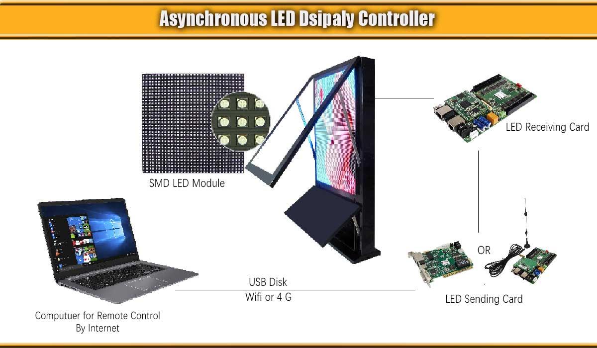 Sistema de controle assíncrono com display LED