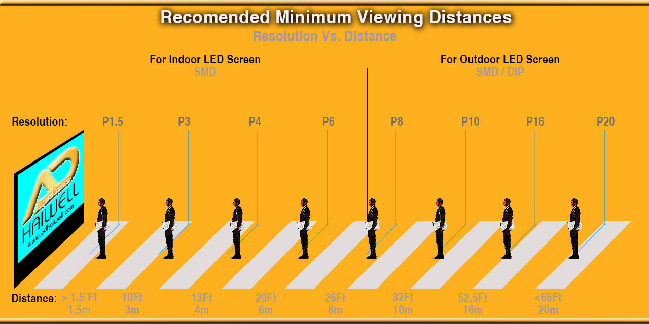 Recomended-LED-Signs-Minimun-Viewing-Display